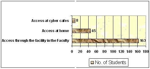 Figure 1. Internet Access