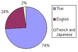 Figure 1. Language use