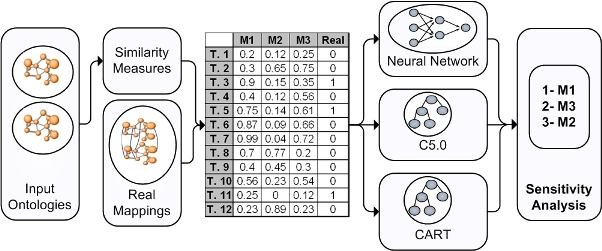Figure 4: Formulation of the problem as a Data Mining problem
