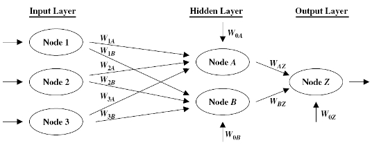 Figure 5: The Neural Network Model