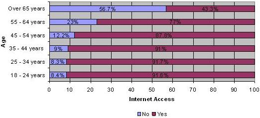 Figure 1: Internet Access by Age