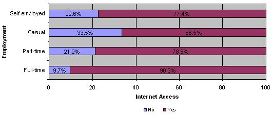 Figure 3: Employment status by Internet access