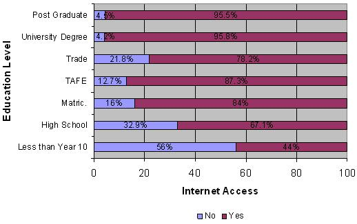 Figure 4: Education by Internet access