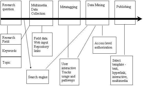 Diagram 1: The MIRE Work-flow