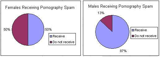 Figure 4: How many females and Males are receiving pornography