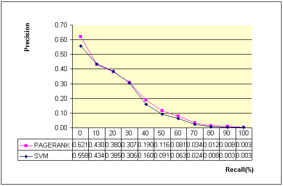Fig 1. Precision versus Recall Curve - Comparison between the implementation of the PageRank and SVM algorithms
