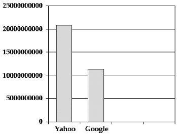The number of web pages indexed by Yahoo and Google