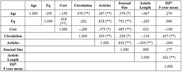 Table 3. Spearman's (rho) Correlation Coefficient of journal publishing attributes