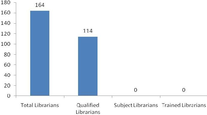 Figure 1. Total number of librarians and subject librarians working in Clinical medical Libraries, their qualification, and training background