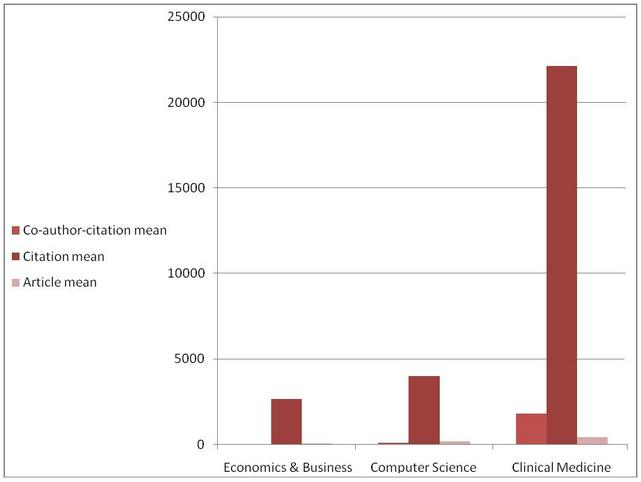 Figure 4: The average of number of citations, articles, and co-author citations in three fields