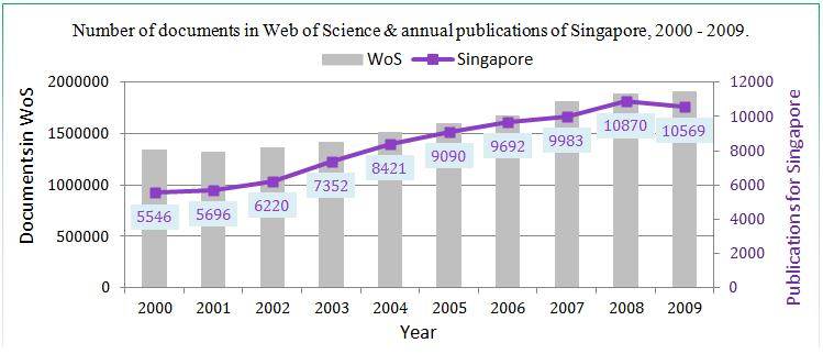 Figure 1. Trend of annual publications of Singapore against the total number of documents in Web of Science, 2000-2009