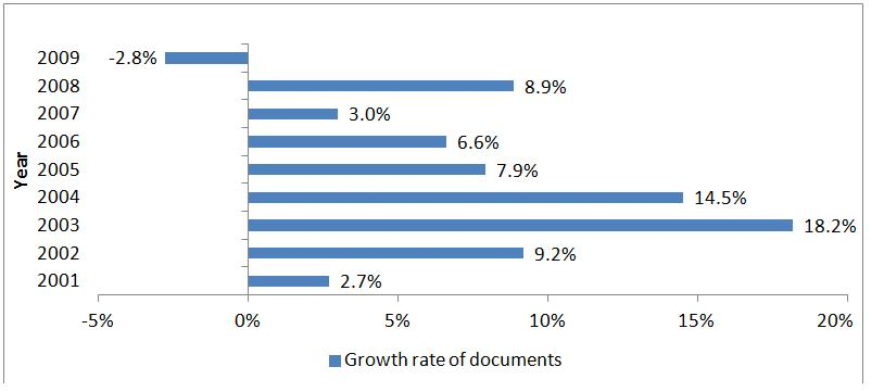 Figure 2. Growth rate in Singaporean publications for the period reviewed
