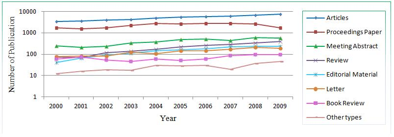 Figure 3. Trend analysis of document types in Singapore, 2000-2009