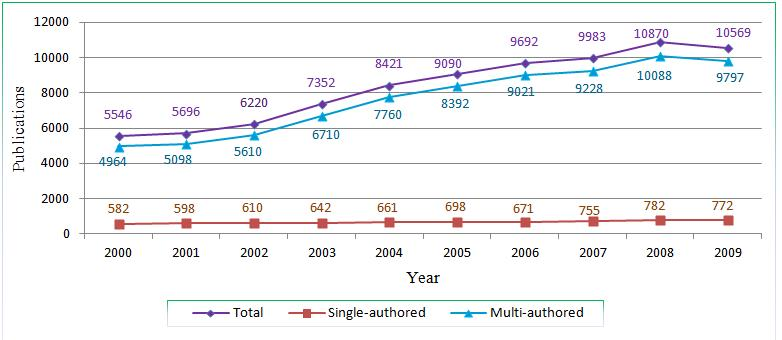 Figure 4. Trend of authorship in Singapore, 2000-2009