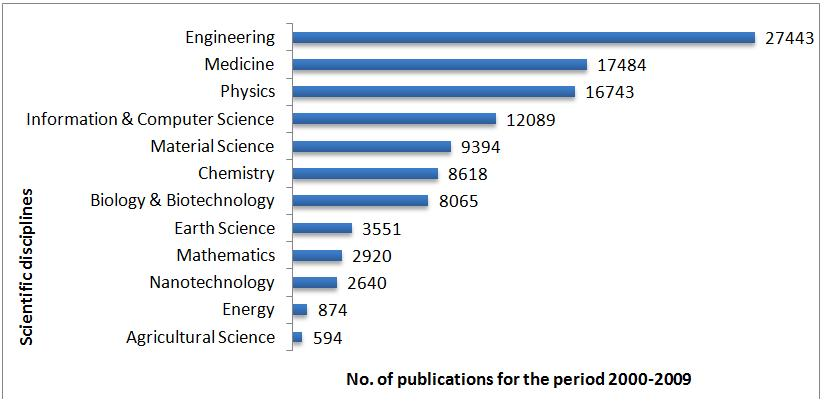 Figure 5. Publications under twelve scientific disciplines for the period 2000-2009