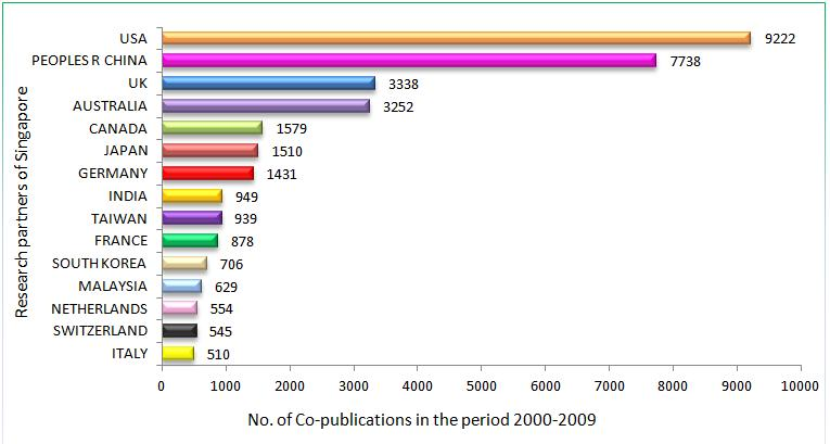 Figure 6. Research partners of Singapore with total co-publications, 2000-2009