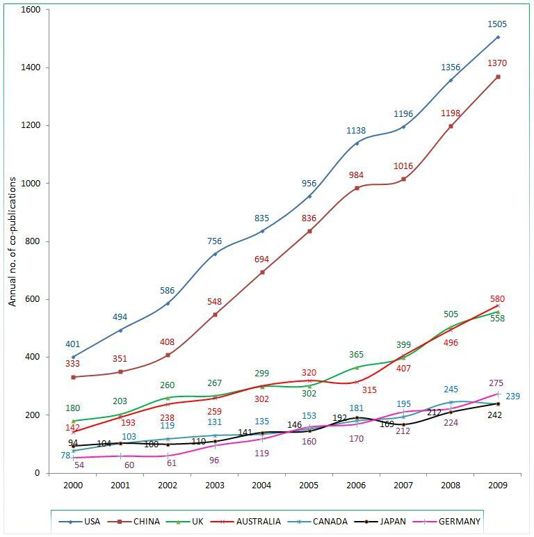 Figure 7. Trend of scientific collaboration of Singapore with other countries, 2000-2009