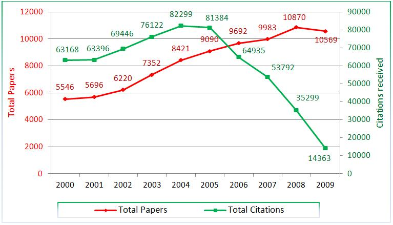 Figure 9. Papers vs. Citations for Singapore, 2000-2009