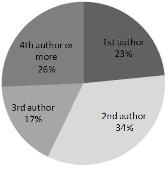 Figure 1. What was your place in the paper's author list