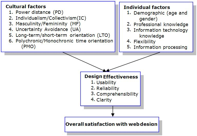 Figure 1. A Conceptual Framework for Web Design
