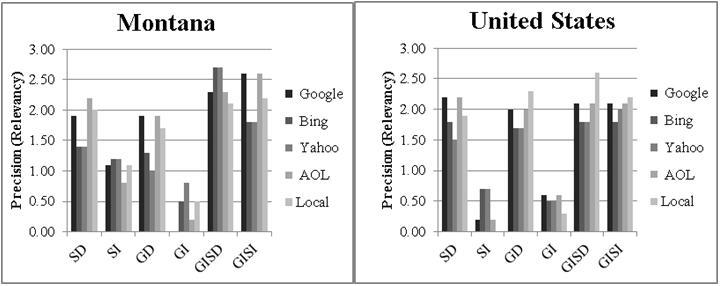 Figure 5. Precision (Relevancy) and mean per search term for each geographic location
