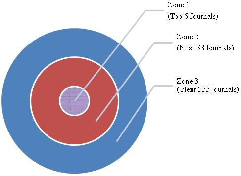 Figure 1. Bradford's zones showing distribution of journals