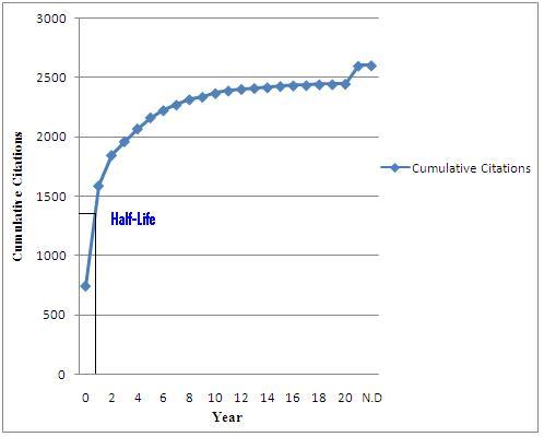 Figure 2. Half-life period