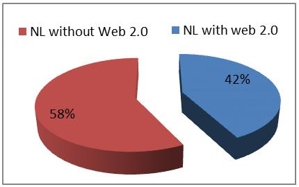 Figure 1. Percentage of National Libraries (NL) using Web 2.0 Application