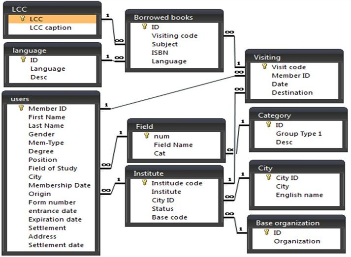 Figure 2. Data model of the data warehouse