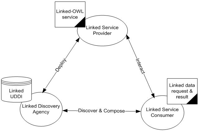 Figure 1. Linked Oriented Architecture