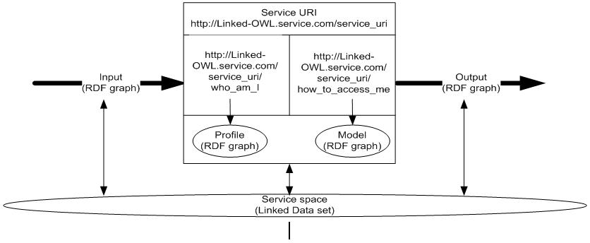Figure 2. Simple Linked-OWL Service