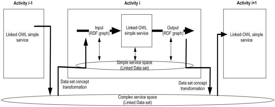 Figure 3. Complex Linked-OWL Service